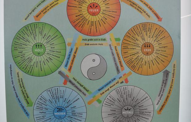 asiatisch-kochen-basel-5-elemente